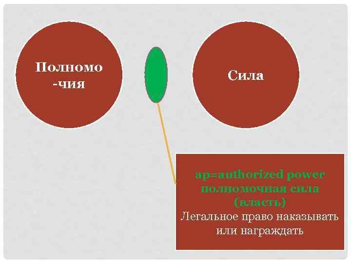 Полномо -чия Сила ap=authorized power полномочная сила (власть) Легальное право наказывать или награждать