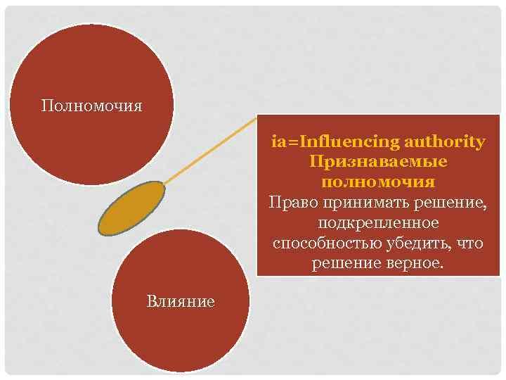 Полномочия ia=Influencing authority Признаваемые полномочия Право принимать решение, подкрепленное способностью убедить, что решение верное.