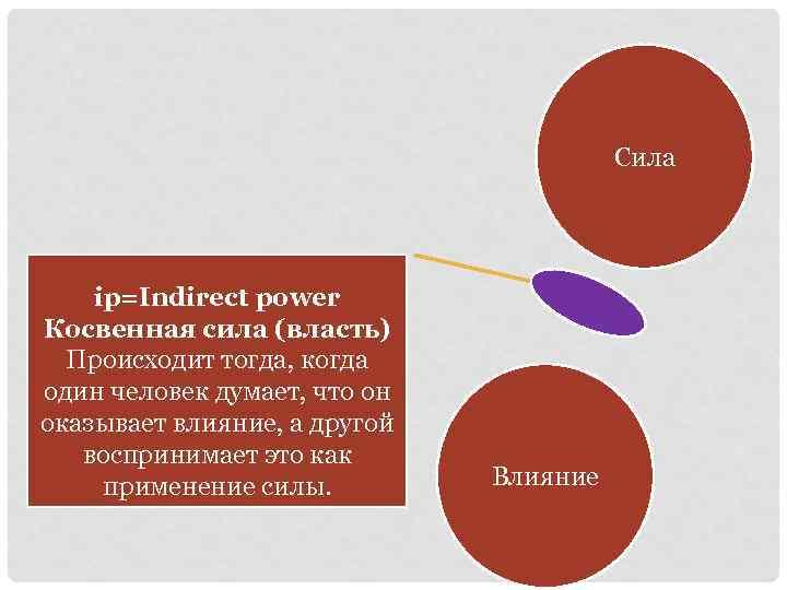 Сила ip=Indirect power Косвенная сила (власть) Происходит тогда, когда один человек думает, что он