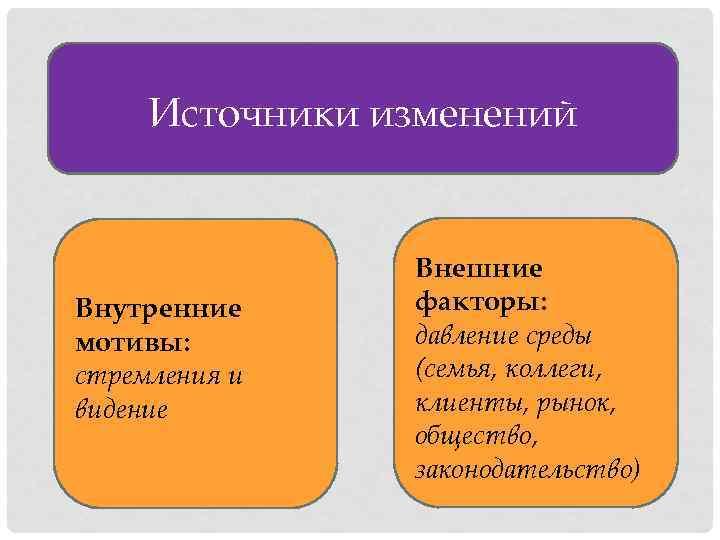 Источники изменений Внутренние мотивы: стремления и видение Внешние факторы: давление среды (семья, коллеги, клиенты,