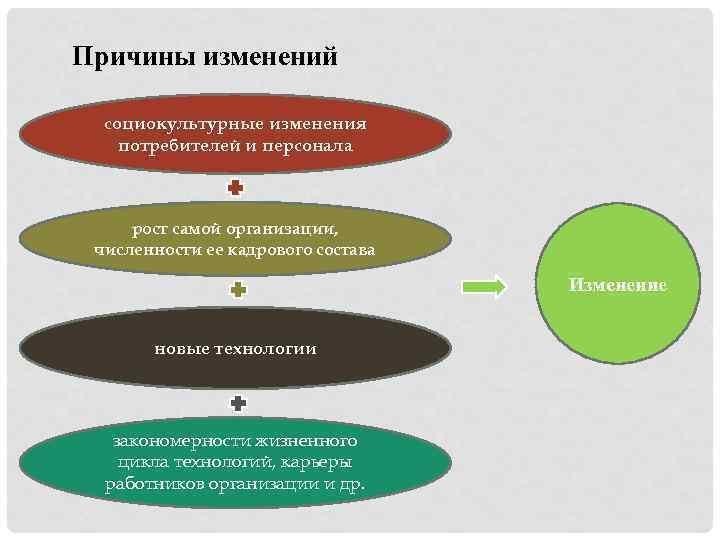 Причины изменений социокультурные изменения потребителей и персонала рост самой организации, численности ее кадрового состава