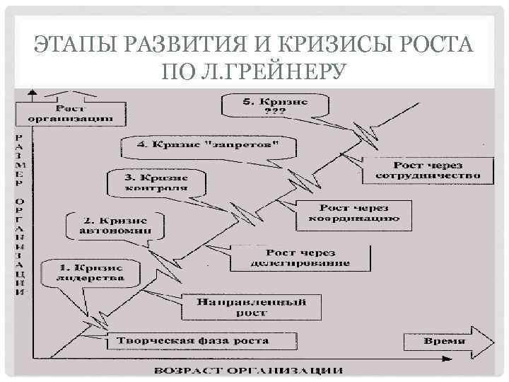 ЭТАПЫ РАЗВИТИЯ И КРИЗИСЫ РОСТА ПО Л. ГРЕЙНЕРУ