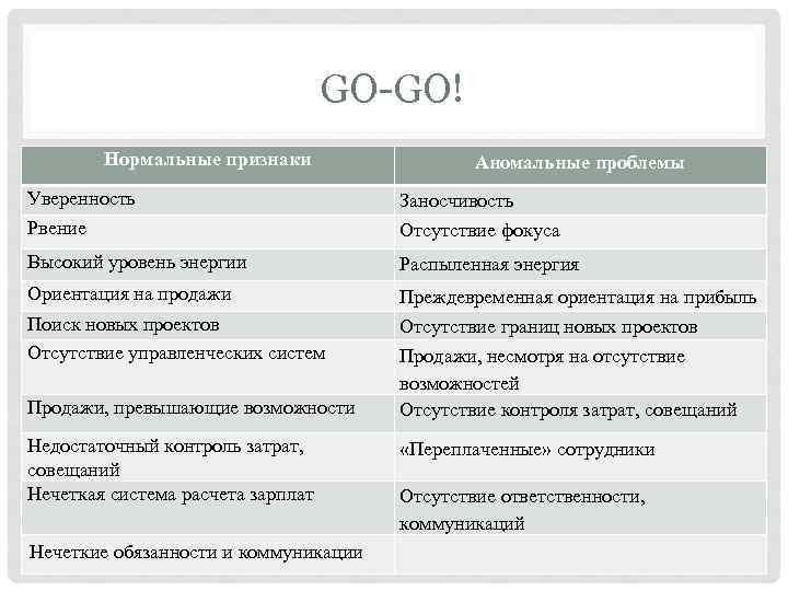 GO-GO! Нормальные признаки Аномальные проблемы Уверенность Рвение Заносчивость Отсутствие фокуса Высокий уровень энергии Распыленная