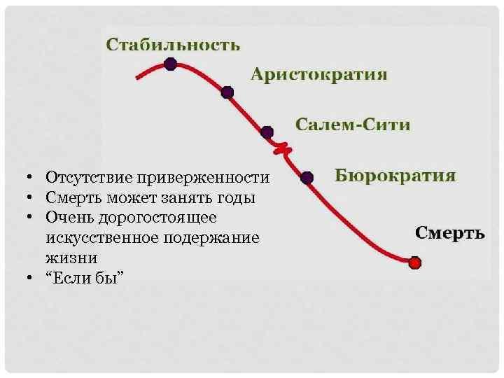 • Отсутствие приверженности • Смерть может занять годы • Очень дорогостоящее искусственное подержание