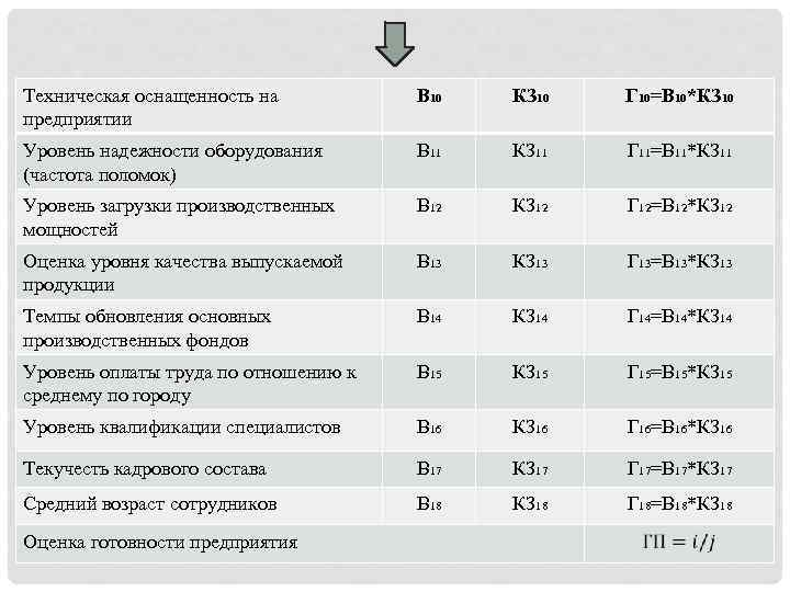 Техническая оснащенность на предприятии B 10 КЗ 10 Г 10=В 10*КЗ 10 Уровень надежности