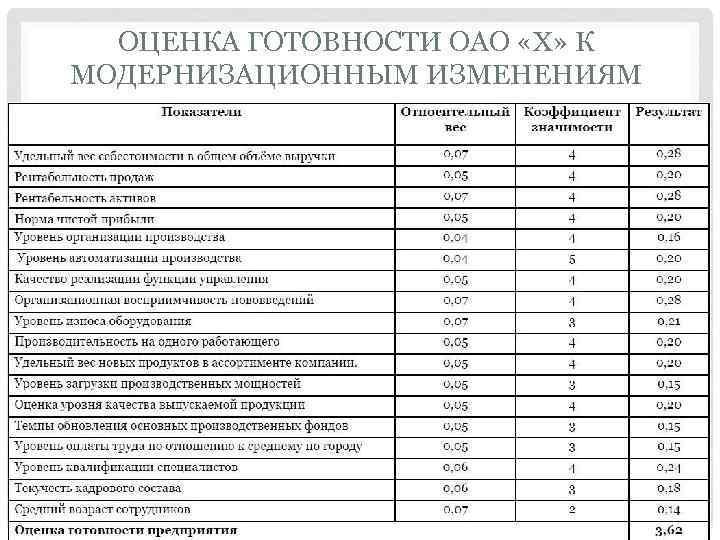 ОЦЕНКА ГОТОВНОСТИ ОАО «Х» К МОДЕРНИЗАЦИОННЫМ ИЗМЕНЕНИЯМ