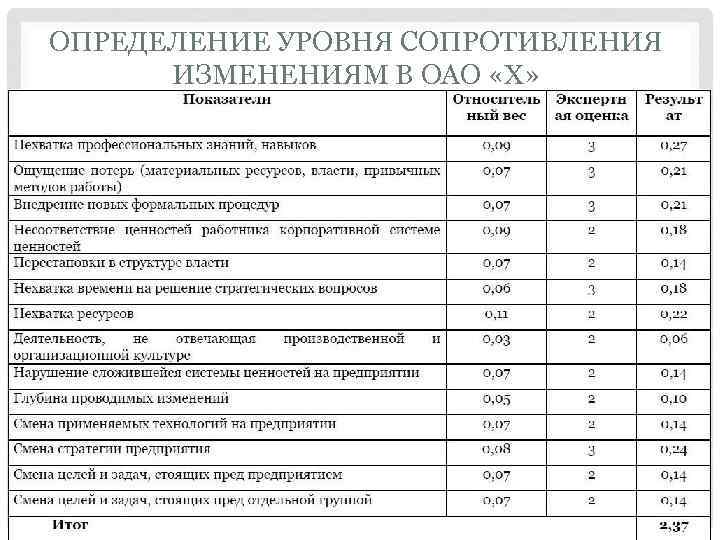 ОПРЕДЕЛЕНИЕ УРОВНЯ СОПРОТИВЛЕНИЯ ИЗМЕНЕНИЯМ В ОАО «Х»