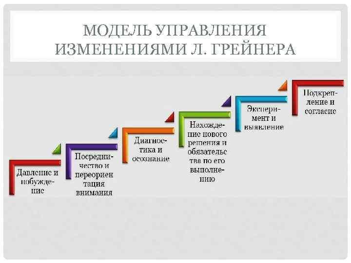 МОДЕЛЬ УПРАВЛЕНИЯ ИЗМЕНЕНИЯМИ Л. ГРЕЙНЕРА
