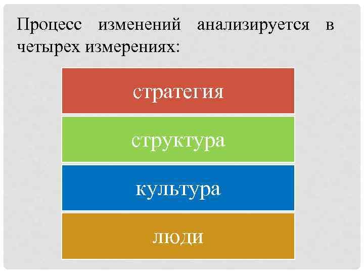 Процесс изменений анализируется в четырех измерениях: стратегия структура культура люди