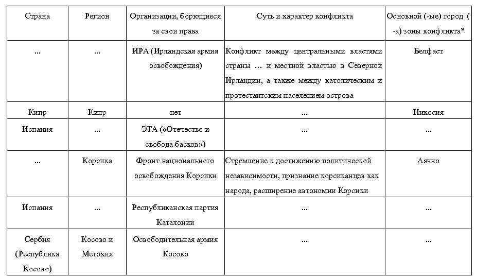 Страна Регион Организации, борющиеся Суть и характер конфликта за свои права. . . -а)