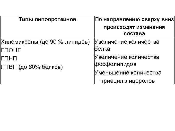 Типы липопротеинов Хиломикроны (до 90 % липидов) ЛПОНП ЛПВП (до 80% белков) По направлению