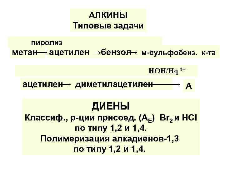 АЛКИНЫ Типовые задачи пиролиз метан ацетилен →бензол м-сульфобенз. к-та НОН/Нq 2+ ацетилен диметилацетилен А