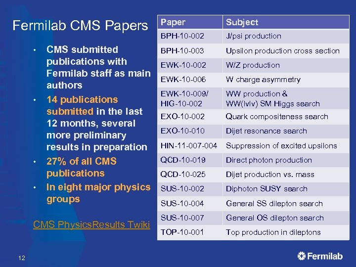 Fermilab CMS Papers • • CMS submitted publications with Fermilab staff as main authors