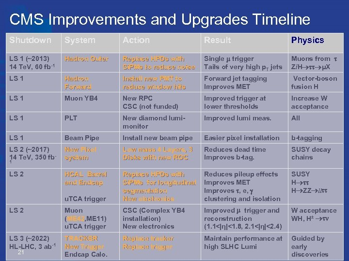 CMS Improvements and Upgrades Timeline Shutdown System Action Result Physics LS 1 (~2013) 14