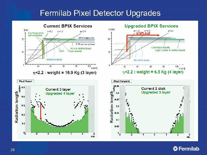 Fermilab Pixel Detector Upgrades • • • New 4 -layer barrel, 3 -disk geometry