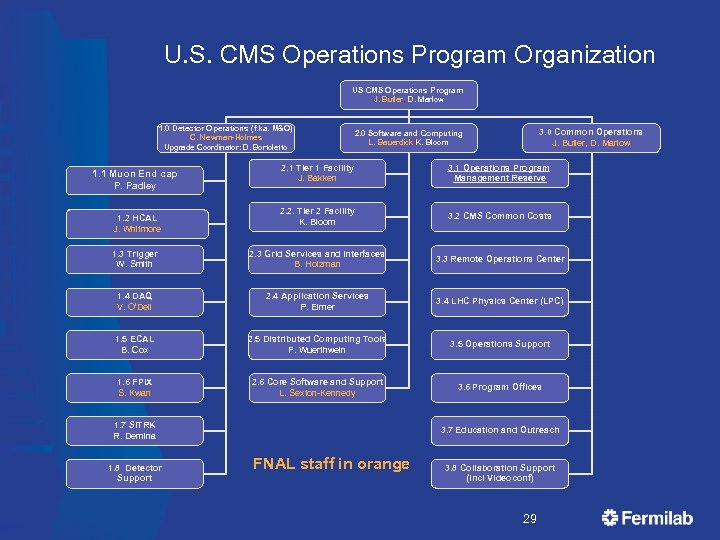 U. S. CMS Operations Program Organization US CMS Operations Program J. Butler, D.