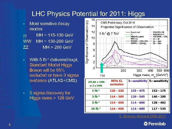 LHC Physics Potential for 2011: Higgs Most sensitive decay modes gg MH = 115