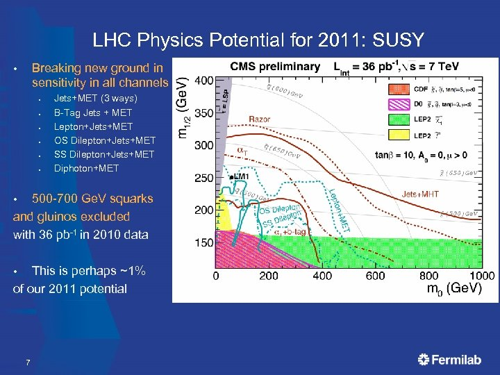 LHC Physics Potential for 2011: SUSY Breaking new ground in sensitivity in all channels