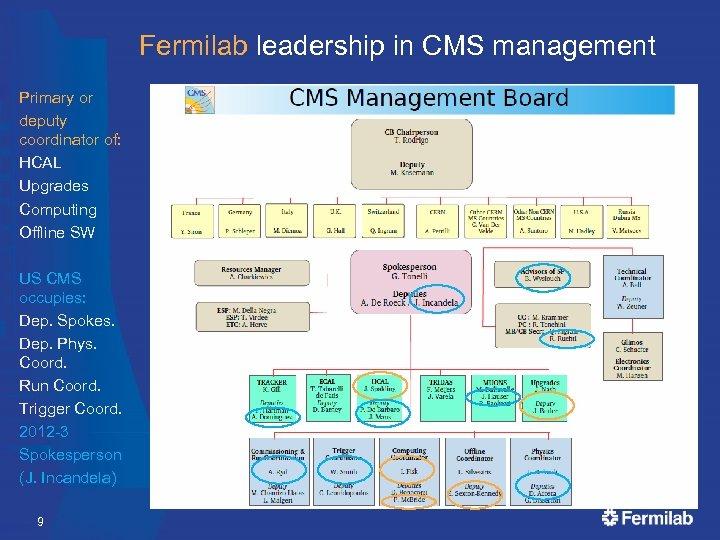 Fermilab leadership in CMS management Primary or deputy coordinator of: HCAL Upgrades Computing Offline