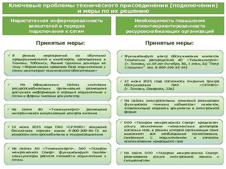 Ключевые проблемы технического присоединения (подключения) и меры по их решению Недостаточная информированность заявителей о
