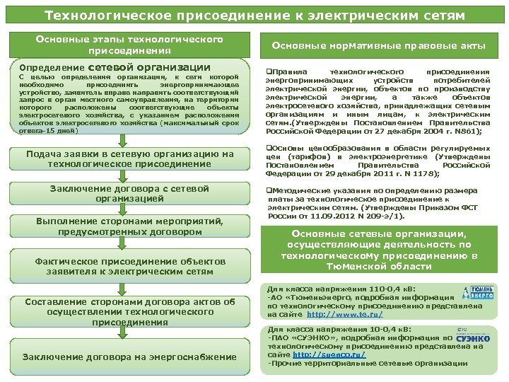 Технологическое присоединение к электрическим сетям Основные этапы технологического присоединения Определение сетевой организации Основные нормативные