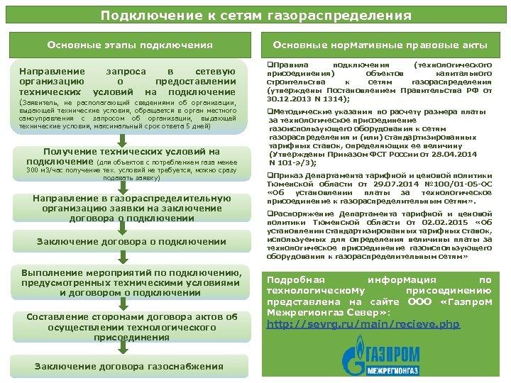 Подключение к сетям газораспределения Основные этапы подключения Направление запроса в сетевую организацию о предоставлении