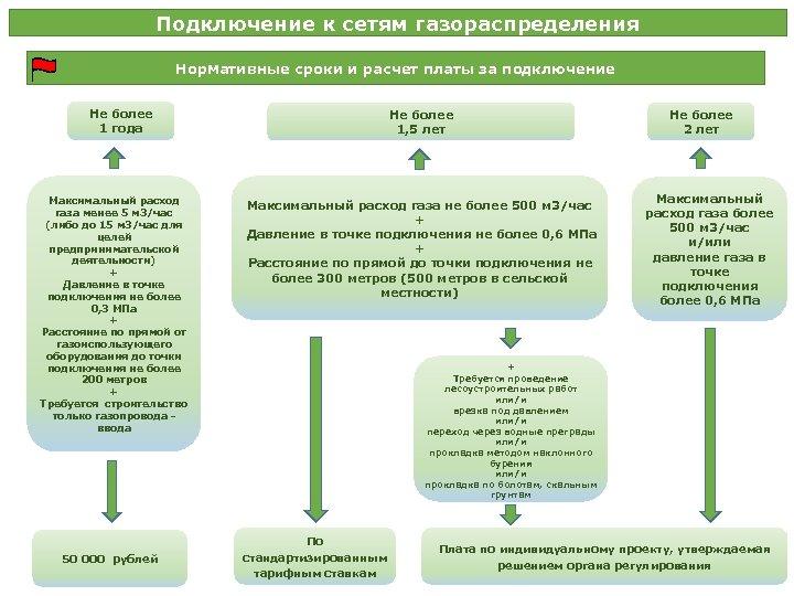 Подключение к сетям газораспределения Нормативные сроки и расчет платы за подключение Не более 1