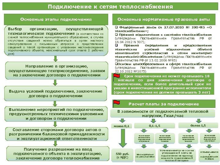 Подключение к сетям теплоснабжения Основные этапы подключения Основные нормативные правовые акты Выбор организации, осуществляющей
