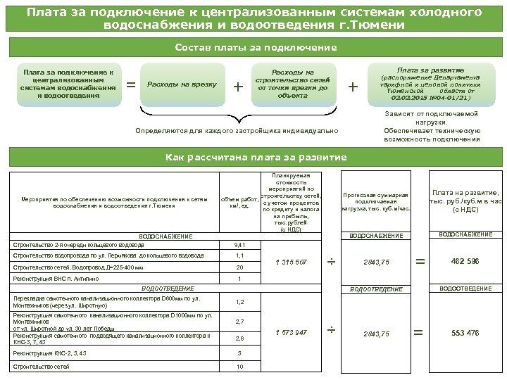 Плата за подключение к централизованным системам холодного водоснабжения и водоотведения г. Тюмени Состав платы