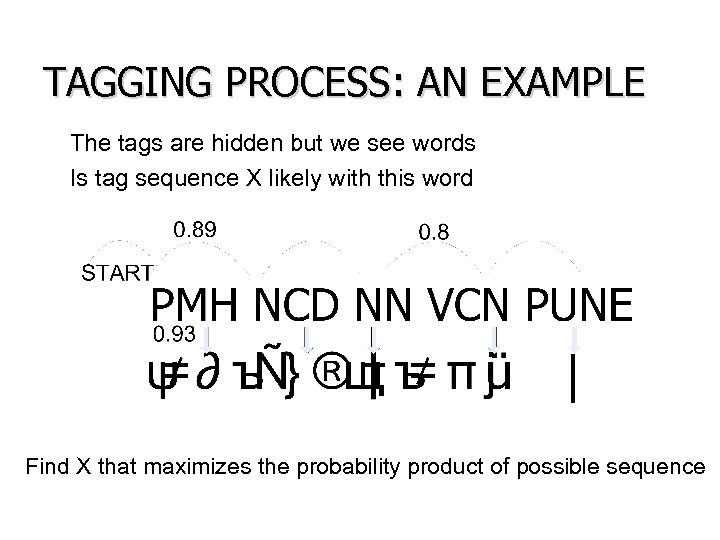 TAGGING PROCESS: AN EXAMPLE • The tags are hidden but we see words •