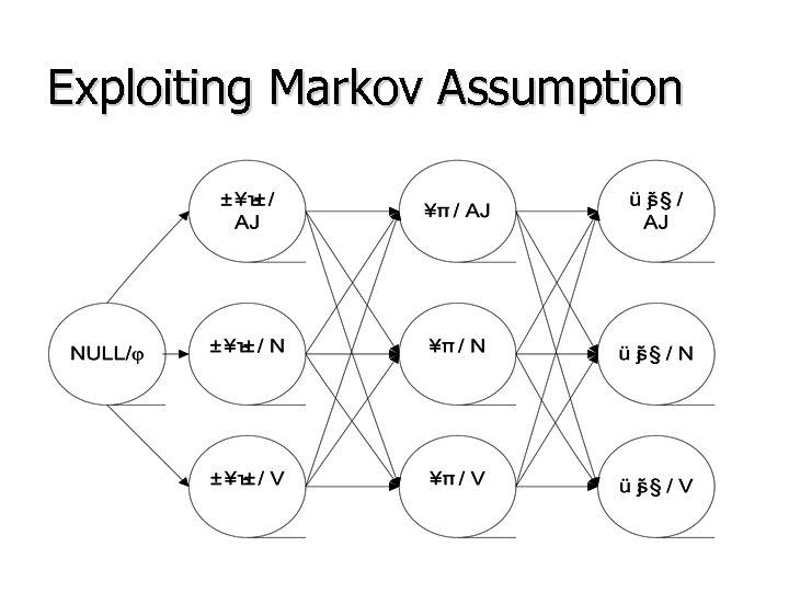 Exploiting Markov Assumption
