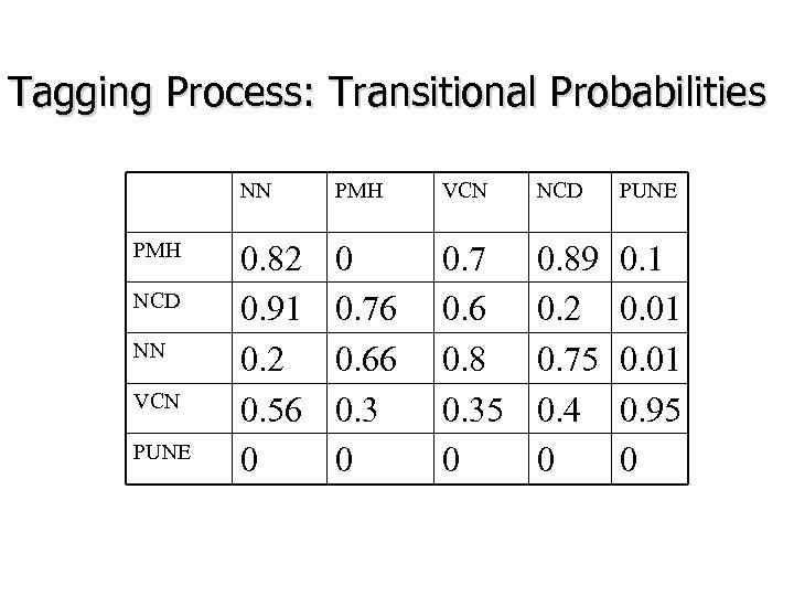 Tagging Process: Transitional Probabilities NN PMH NCD NN VCN PUNE PMH VCN NCD PUNE