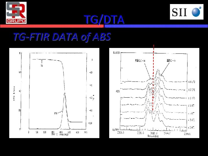 TG/DTA TG-FTIR DATA of ABS TG of ABS IR Spectrum
