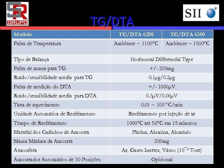 TG/DTA Modelo Faixa de Temperatura Tipo de Balança TG/DTA 6200 TG/DTA 6300 Ambiente ~