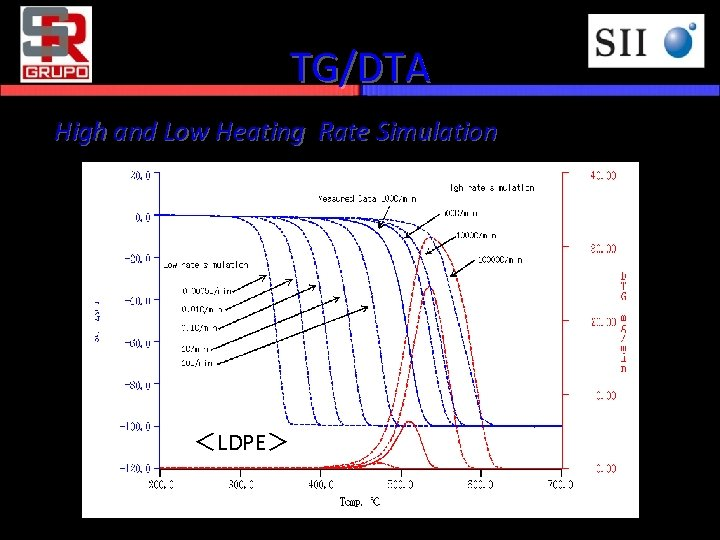 TG/DTA High and Low Heating Rate Simulation <LDPE>