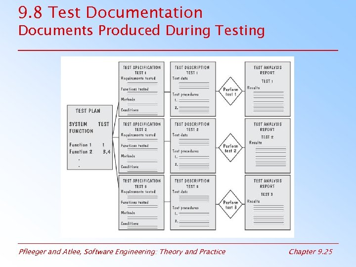9. 8 Test Documentation Documents Produced During Testing Pfleeger and Atlee, Software Engineering: Theory