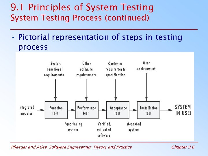 9. 1 Principles of System Testing Process (continued) • Pictorial representation of steps in