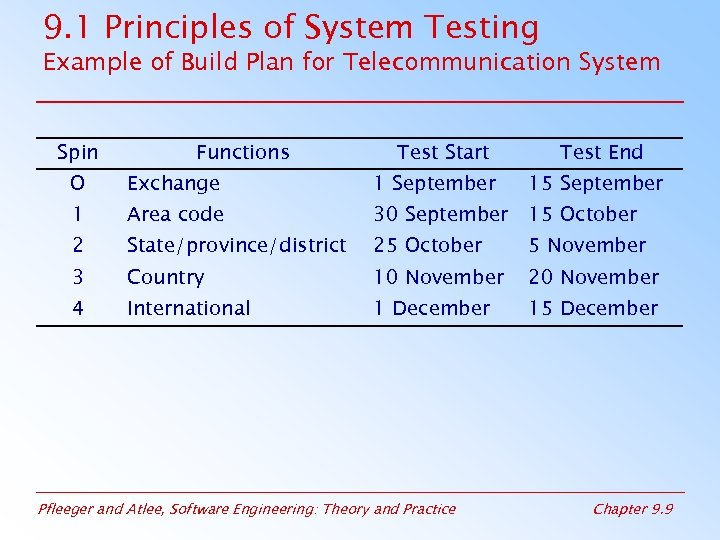 9. 1 Principles of System Testing Example of Build Plan for Telecommunication System Spin