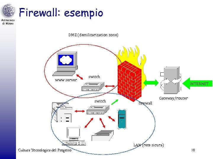 Politecnico di Milano Firewall: esempio DMZ (demilitarization zone) www server switch INTERNET switch Gateway/router