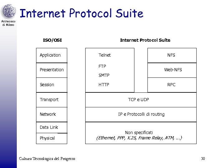 Politecnico di Milano Internet Protocol Suite ISO/OSI Application Presentation Internet Protocol Suite Telnet NFS