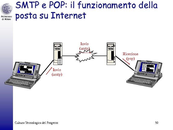 Politecnico di Milano SMTP e POP: il funzionamento della posta su Internet Invio (smtp)