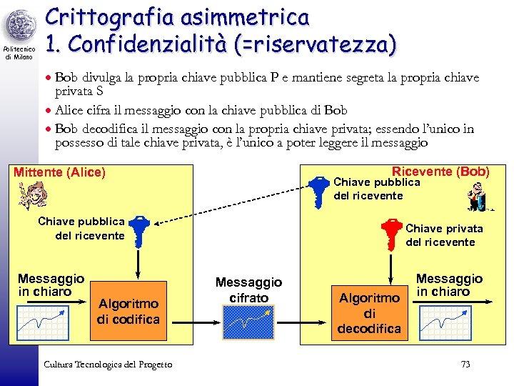 Politecnico di Milano Crittografia asimmetrica 1. Confidenzialità (=riservatezza) · Bob divulga la propria chiave