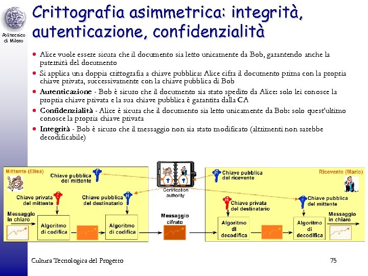 Politecnico di Milano Crittografia asimmetrica: integrità, autenticazione, confidenzialità · Alice vuole essere sicura che