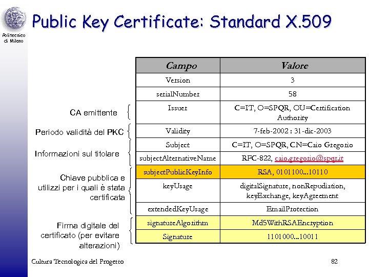 Politecnico di Milano Public Key Certificate: Standard X. 509 Campo Valore Version serial. Number