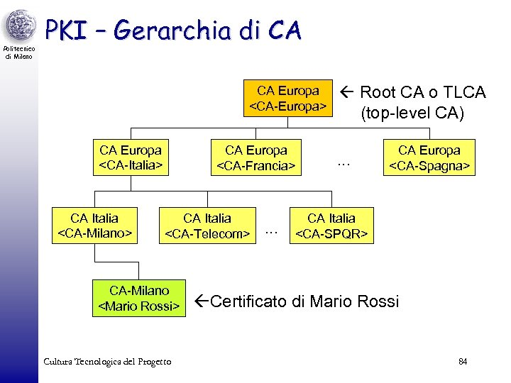 Politecnico di Milano PKI – Gerarchia di CA CA Europa <CA-Europa> CA Europa <CA-Italia>