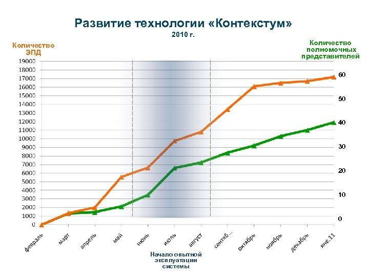 Развитие технологии «Контекстум» 2010 г. Количество полномочных представителей Количество ЭПД 60 50 40 30