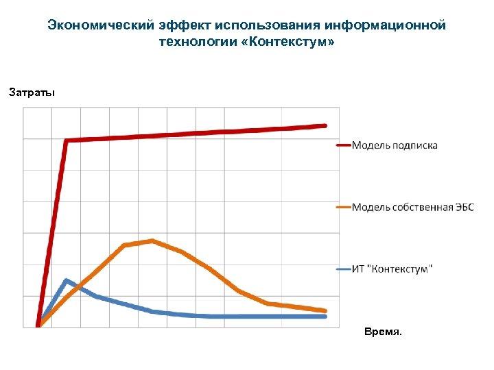 Экономический эффект использования информационной технологии «Контекстум» Затраты Время.
