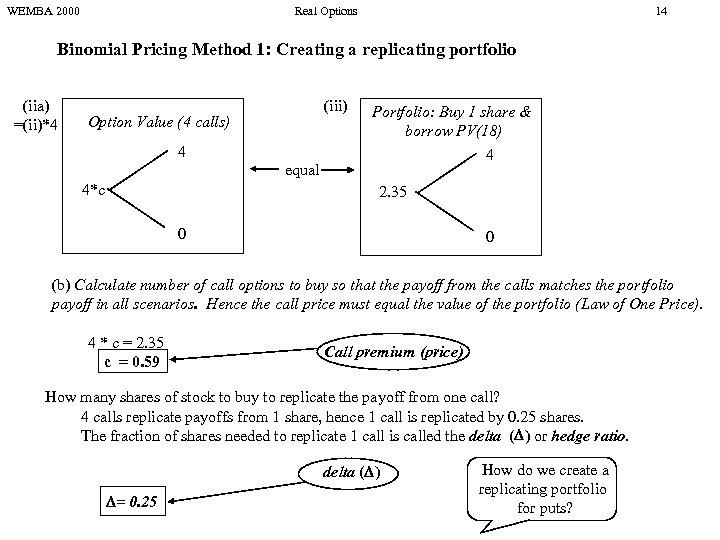 WEMBA 2000 Real Options 14 Binomial Pricing Method 1: Creating a replicating portfolio (iia)