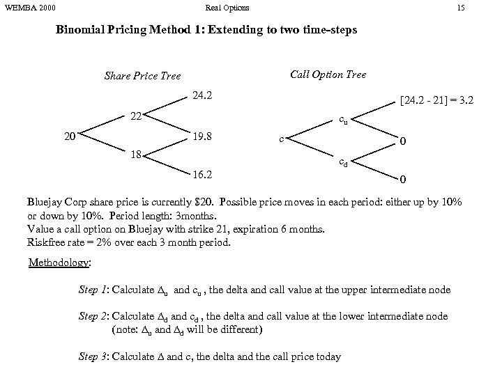 WEMBA 2000 Real Options 15 Binomial Pricing Method 1: Extending to two time-steps Call