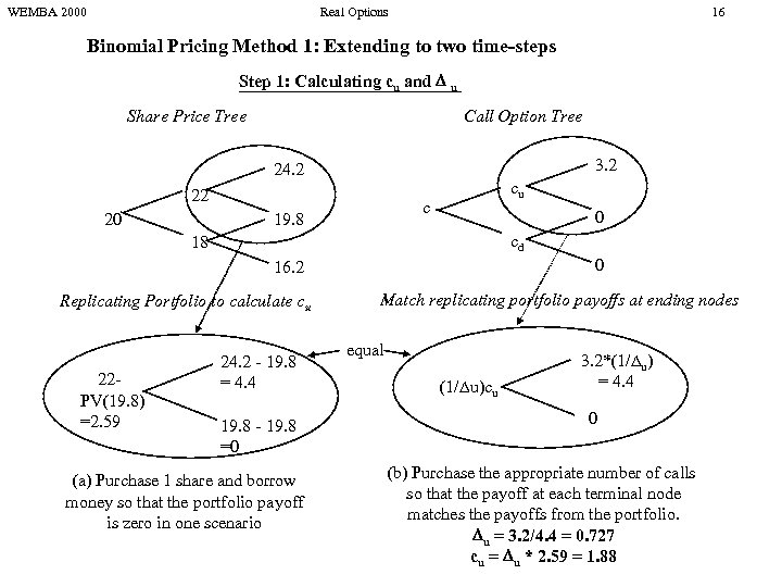 WEMBA 2000 Real Options 16 Binomial Pricing Method 1: Extending to two time-steps Step